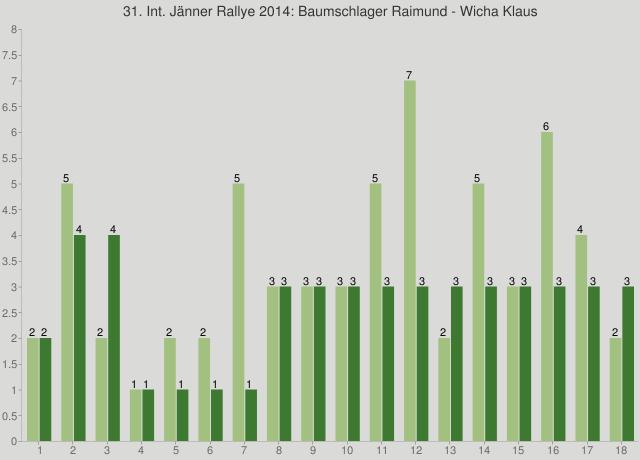 31. Int. Jänner Rallye 2014: Baumschlager Raimund - Wicha Klaus