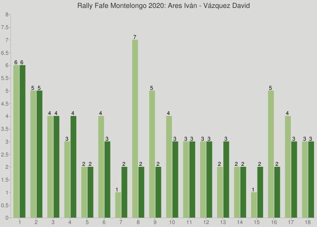 Rally Fafe Montelongo 2020: Ares Iván - Vázquez David