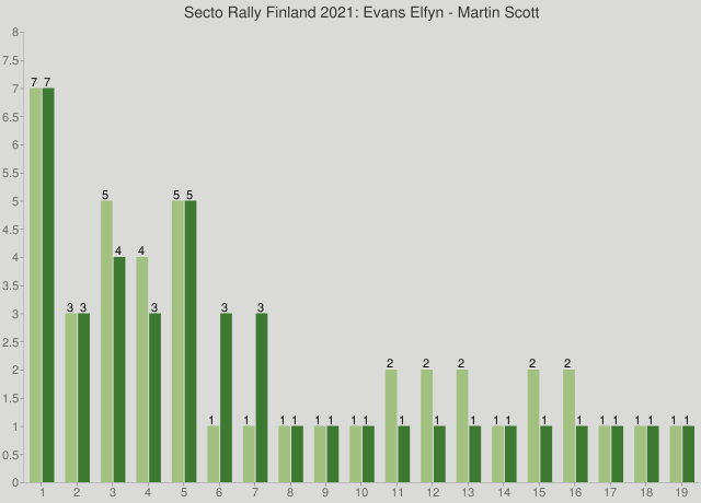 Secto Rally Finland 2021: Evans Elfyn - Martin Scott