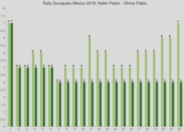 Rally Gunajuato México 2018: Heller Pedro - Olmos Pablo