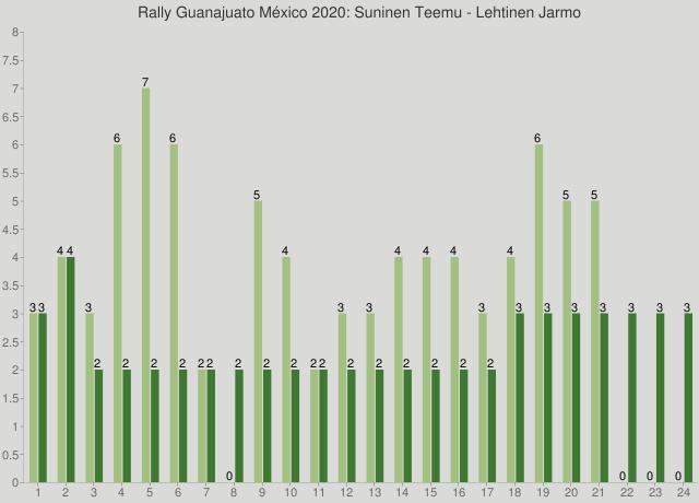 Rally Guanajuato México 2020: Suninen Teemu - Lehtinen Jarmo