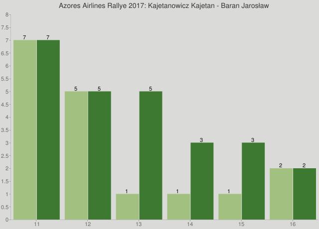 Azores Airlines Rallye 2017: Kajetanowicz Kajetan - Baran Jarosław