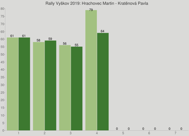 Rally Vyškov 2019: Hrachovec Martin - Kratěnová Pavla