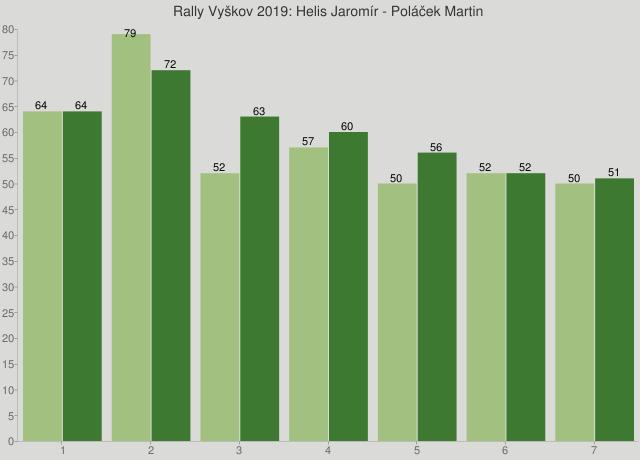 Rally Vyškov 2019: Helis Jaromír - Poláček Martin