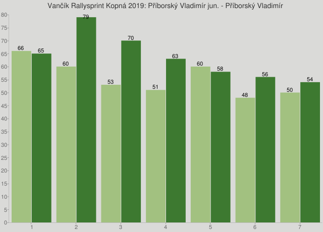 Vančík Rallysprint Kopná 2019: Příborský Vladimír jun. - Příborský Vladimír