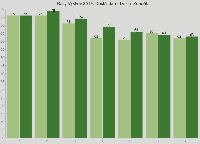 Rally Vyškov 2019: Dostál Jan - Dostál Zdeněk