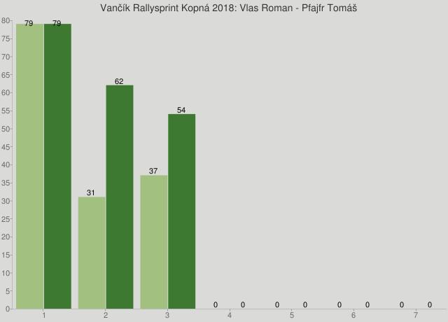 Vančík Rallysprint Kopná 2018: Vlas Roman - Pfajfr Tomáš
