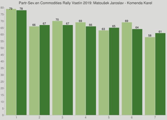 Partr-Sev.en Commodities Rally Vsetín 2019: Matoušek Jaroslav - Komenda Karel