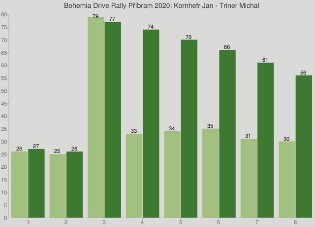 Bohemia Drive Rally Příbram 2020: Kornhefr Jan - Triner Michal