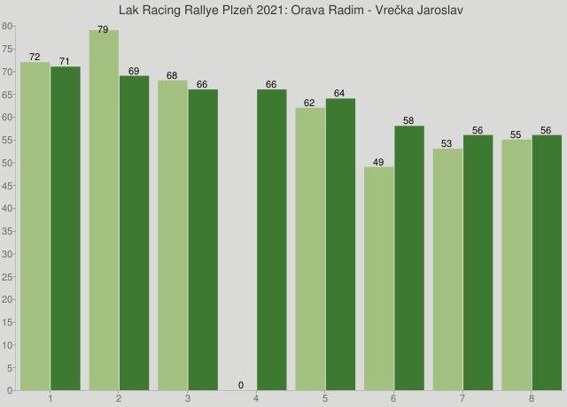 Lak Racing Rallye Plzeň 2021: Orava Radim - Vrečka Jaroslav