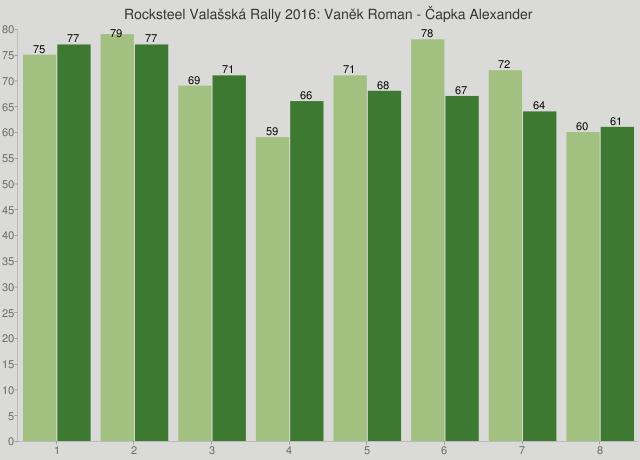 Rocksteel Valašská Rally 2016: Vaněk Roman - Čapka Alexander