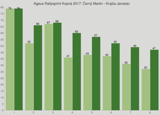 Ageus Rallysprint Kopná 2017: Černý Martin - Krajča Jaroslav