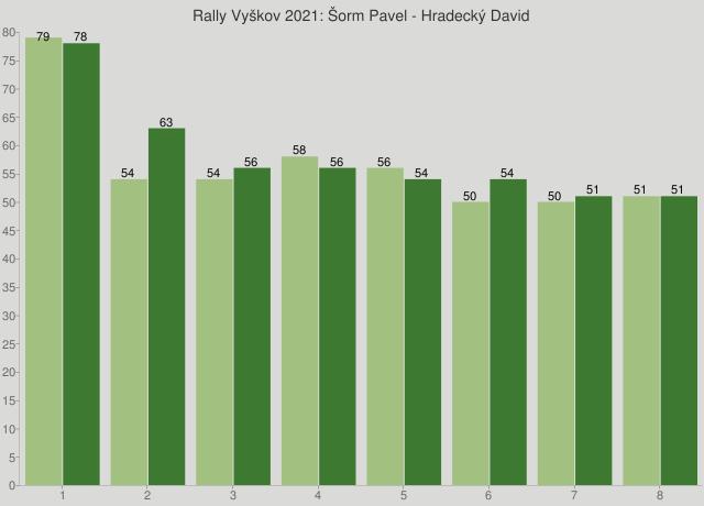 Rally Vyškov 2021: Šorm Pavel - Hradecký David