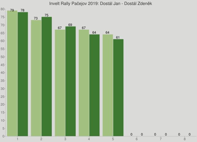 Invelt Rally Pačejov 2019: Dostál Jan - Dostál Zdeněk