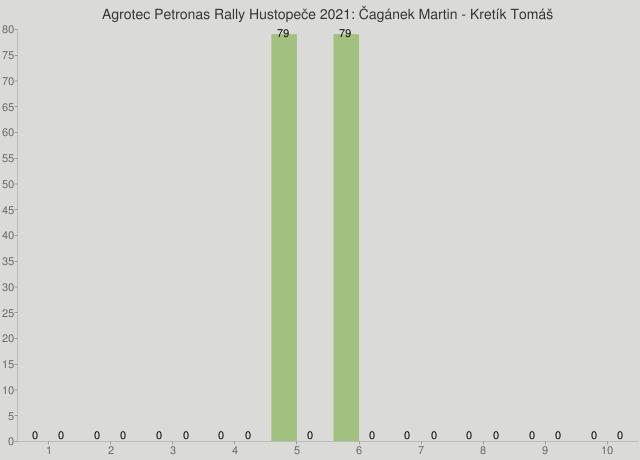 Agrotec Petronas Rally Hustopeče 2021: Čagánek Martin - Kretík Tomáš