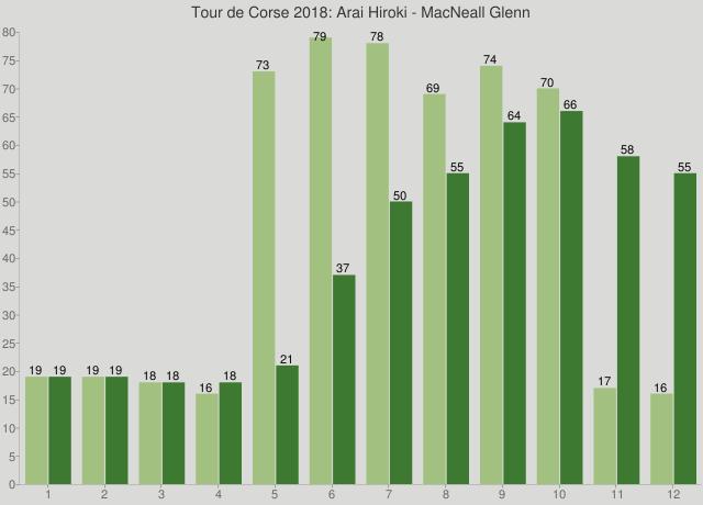 Tour de Corse 2018: Arai Hiroki - MacNeall Glenn