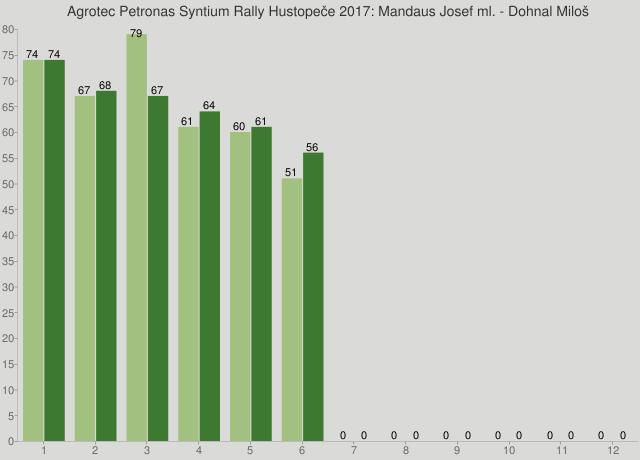 Agrotec Petronas Syntium Rally Hustopeče 2017: Mandaus Josef ml. - Dohnal Miloš