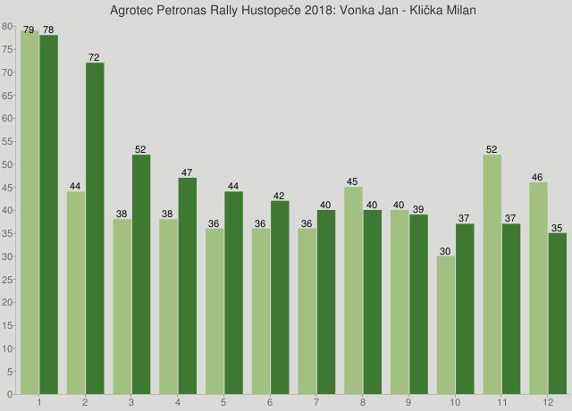 Agrotec Petronas Rally Hustopeče 2018: Vonka Jan - Klička Milan