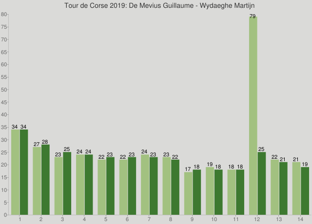 Tour de Corse 2019: De Mevius Guillaume - Wydaeghe Martijn