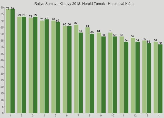 Rallye Šumava Klatovy 2018: Herold Tomáš - Heroldová Klára