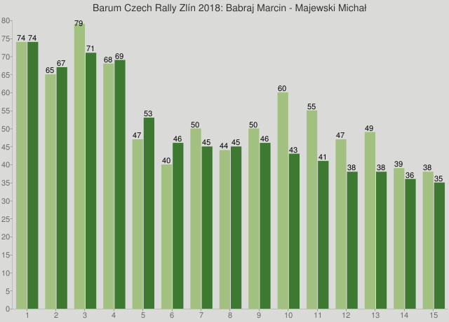 Barum Czech Rally Zlín 2018: Babraj Marcin - Majewski Michał