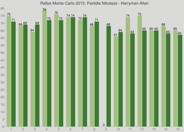 Rallye Monte Carlo 2015: Pavlidis Nikolaos - Harryman Allan