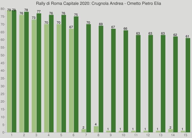 Rally di Roma Capitale 2020: Crugnola Andrea - Ometto Pietro Elia
