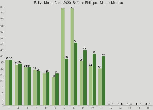 Rallye Monte Carlo 2020: Baffoun Philippe - Maurin Mathieu