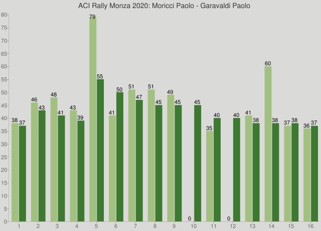 ACI Rally Monza 2020: Moricci Paolo - Garavaldi Paolo
