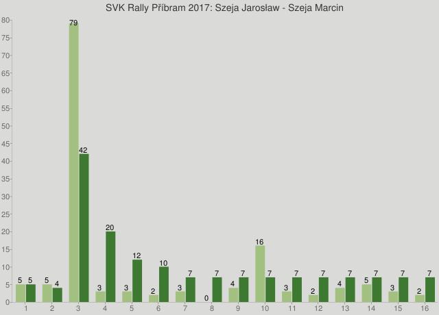 SVK Rally Příbram 2017: Szeja Jarosław - Szeja Marcin