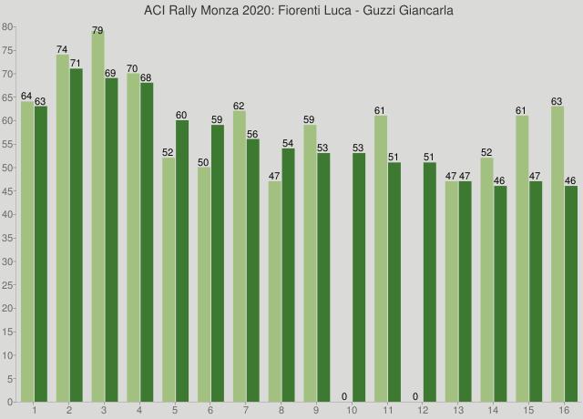 ACI Rally Monza 2020: Fiorenti Luca - Guzzi Giancarla