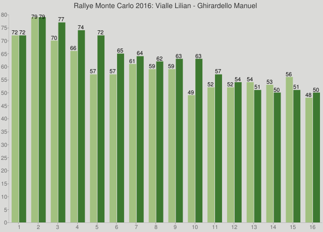 Rallye Monte Carlo 2016: Vialle Lilian - Ghirardello Manuel