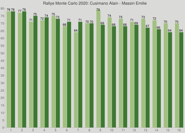 Rallye Monte Carlo 2020: Cusimano Alain - Massin Emilie