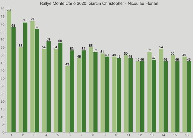 Rallye Monte Carlo 2020: Garcin Christopher - Nicoulau Florian
