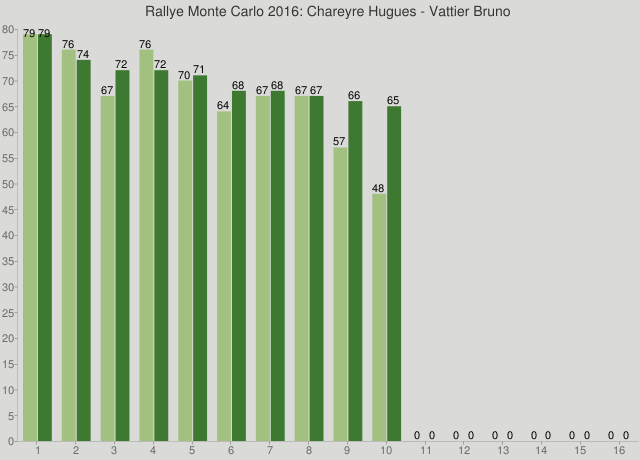 Rallye Monte Carlo 2016: Chareyre Hugues - Vattier Bruno
