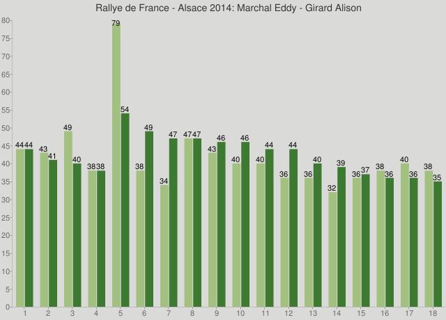 Rallye de France - Alsace 2014: Marchal Eddy - Girard Alison