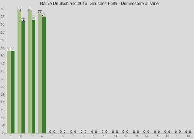 Rallye Deutschland 2016: Geusens Polle - Demeestere Justine