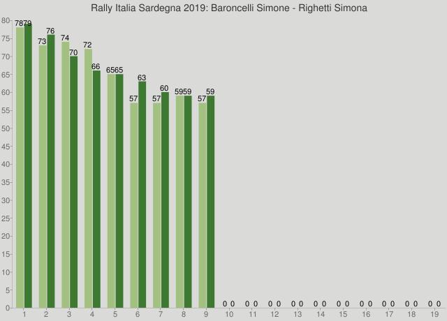 Rally Italia Sardegna 2019: Baroncelli Simone - Righetti Simona