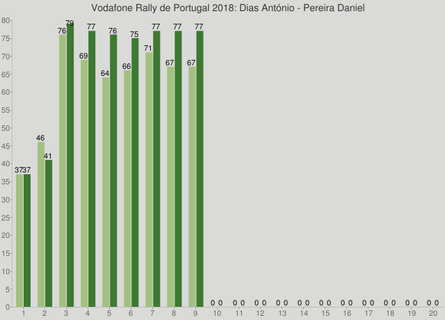 Vodafone Rally de Portugal 2018: Dias António - Pereira Daniel