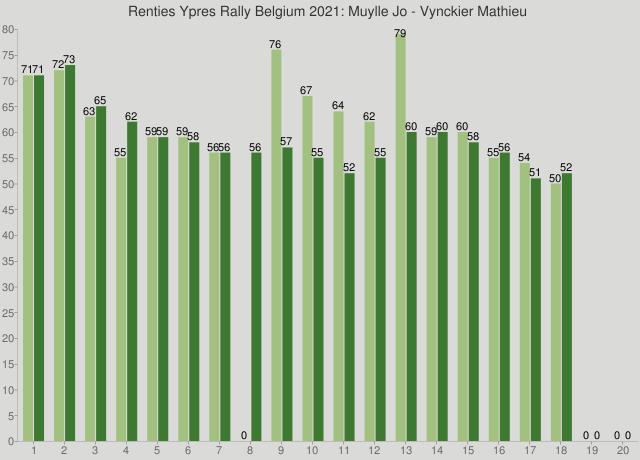 Renties Ypres Rally Belgium 2021: Muylle Jo - Vynckier Mathieu