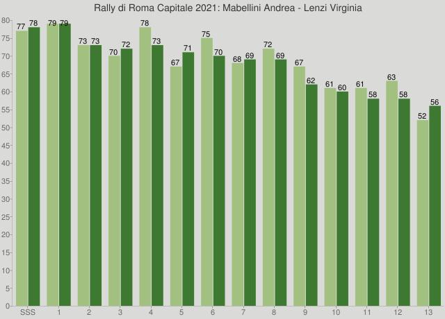 Rally di Roma Capitale 2021: Mabellini Andrea - Lenzi Virginia