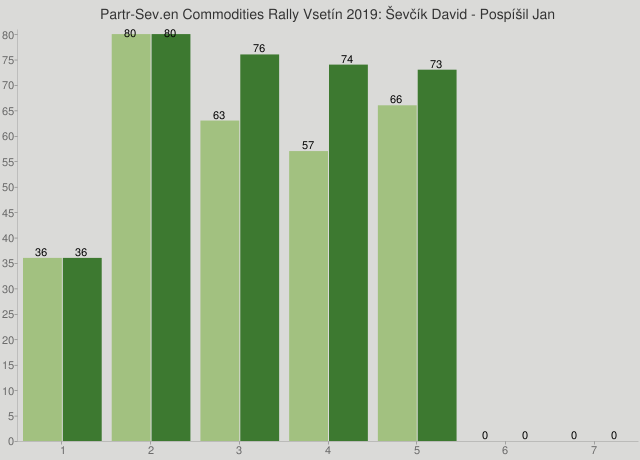 Partr-Sev.en Commodities Rally Vsetín 2019: Ševčík David - Pospíšil Jan