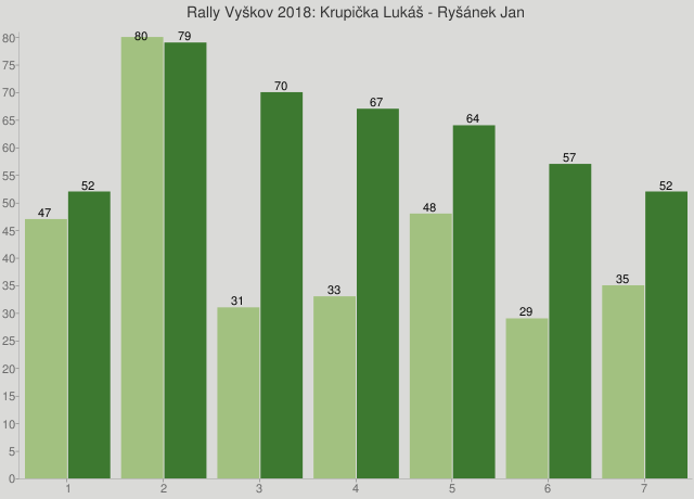 Rally Vyškov 2018: Krupička Lukáš - Ryšánek Jan