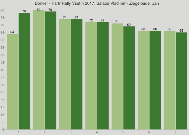 Bonver - Partr Rally Vsetín 2017: Salaba Vladimír - Ziegelbauer Jan