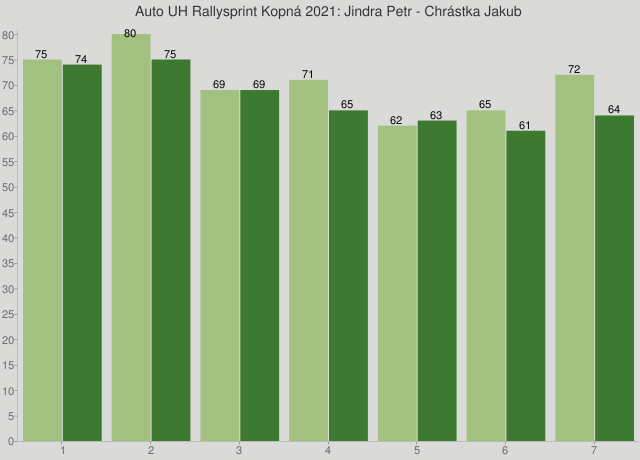 Auto UH Rallysprint Kopná 2021: Jindra Petr - Chrástka Jakub