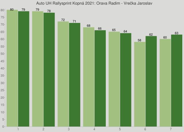 Auto UH Rallysprint Kopná 2021: Orava Radim - Vrečka Jaroslav
