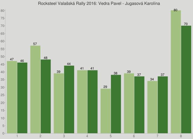 Rocksteel Valašská Rally 2016: Vedra Pavel - Jugasová Karolína