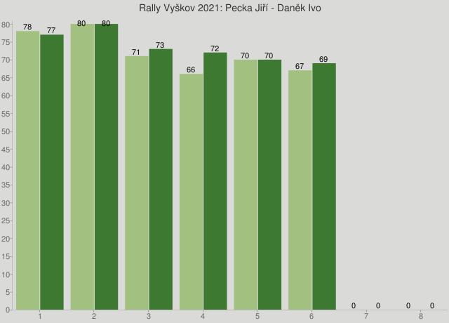 Rally Vyškov 2021: Pecka Jiří - Daněk Ivo