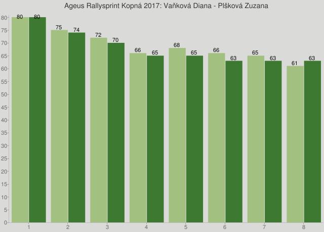 Ageus Rallysprint Kopná 2017: Vaňková Diana - Plšková Zuzana
