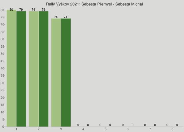 Rally Vyškov 2021: Šebesta Přemysl - Šebesta Michal